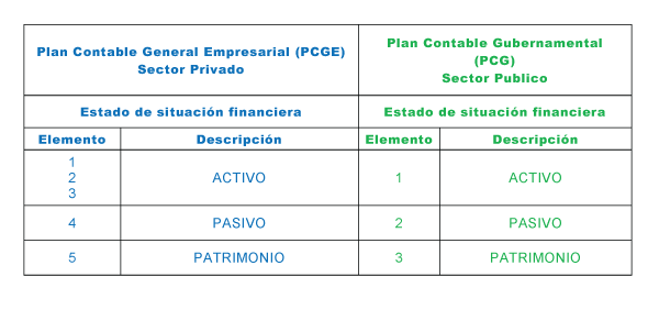 Plan Contable General Empresarial Y Plan Contable